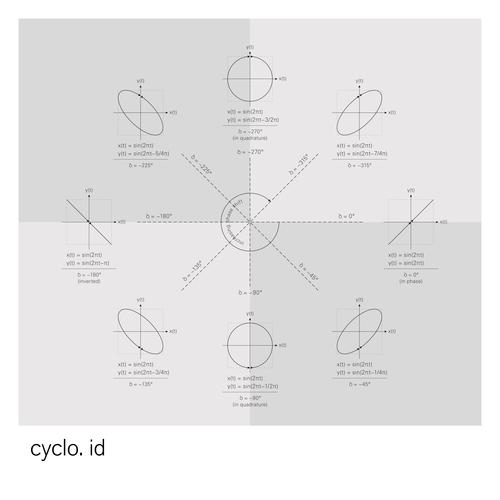 Cyclo. (Ryoji Ikeda + Alva Noto) - Id